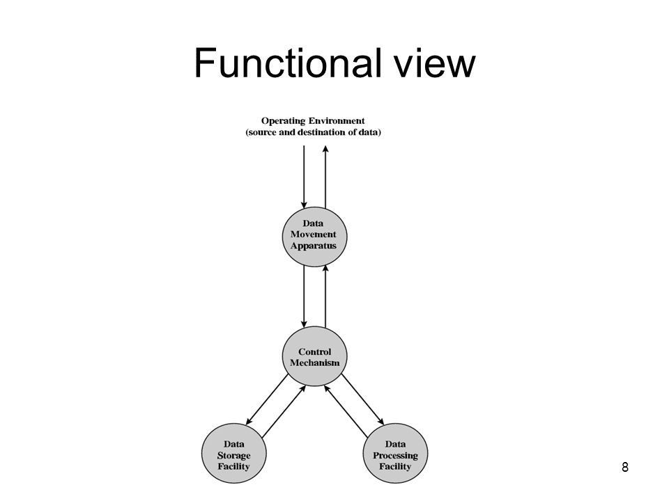 8 Functional view