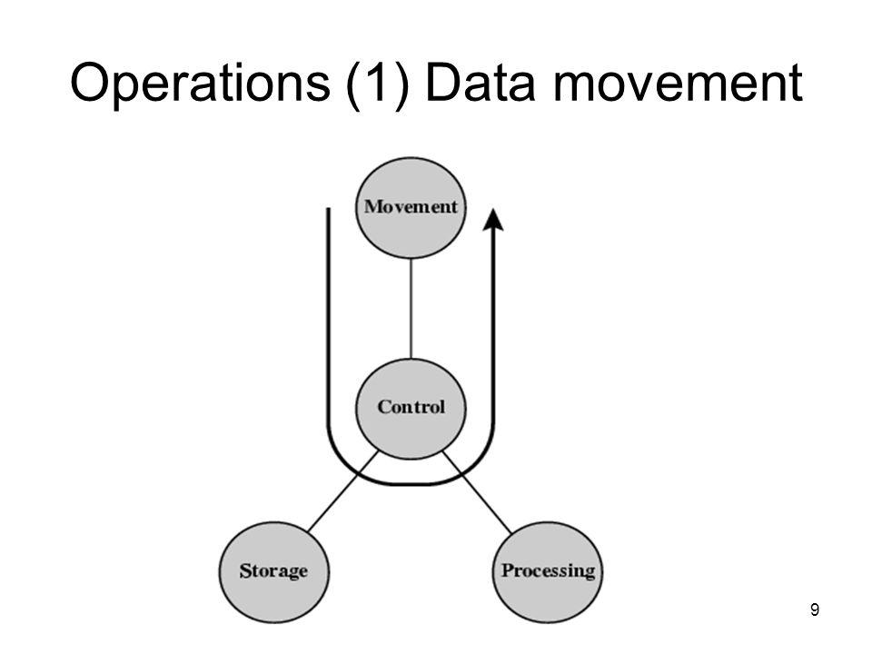10 Operations (2) Storage