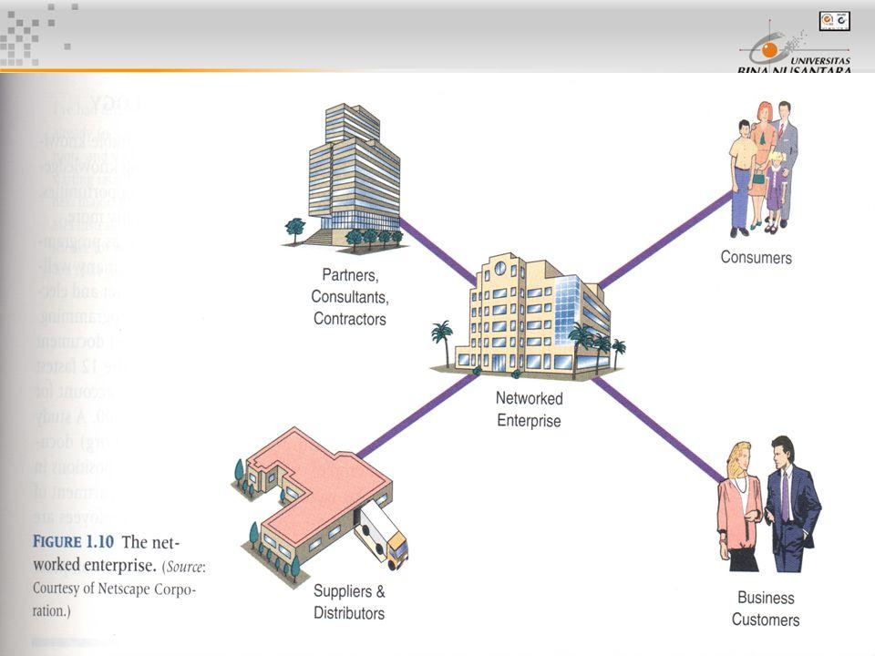 16 Dampak TI pada Evolusi Pasar Tiga Era pemanfaatan TI: Era 1Tahun 50-an sampai 70-an, pemanfaatan TI ditujukan untuk produktivitas & efisiensi Era 2Tahun 70-an sampai awal 90-an, pemanfaatan TI ke arah peningkatan ke effectiveness dari organisasi Era 3Tahun 2000 an, perkembangan pesat dari TI dan Teknologi komputer + komunikasi
