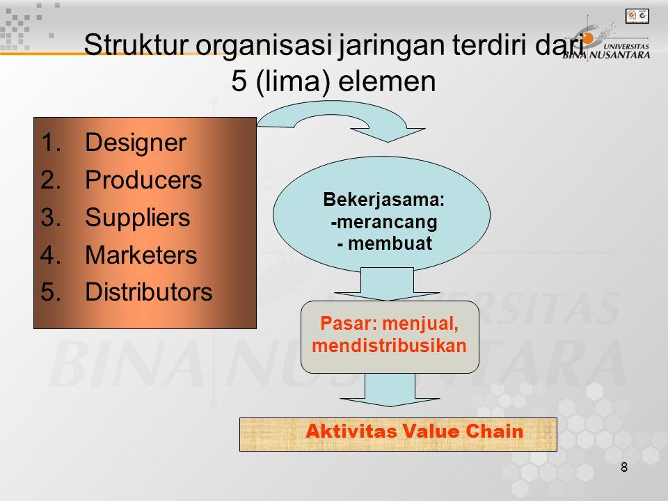 8 Struktur organisasi jaringan terdiri dari 5 (lima) elemen 1.Designer 2.Producers 3.Suppliers 4.Marketers 5.Distributors Bekerjasama: -merancang - membuat Pasar: menjual, mendistribusikan Aktivitas Value Chain