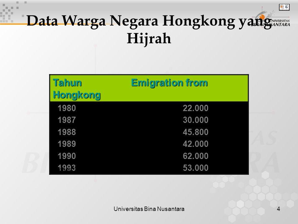 Universitas Bina Nusantara4 Data Warga Negara Hongkong yang Hijrah Tahun Emigration from Hongkong 1980 22.000 1987 30.000 1988 45.800 1989 42.000 1990 62.000 1993 53.000 Sumber : Buiness Strategy, Irene Chow, p.
