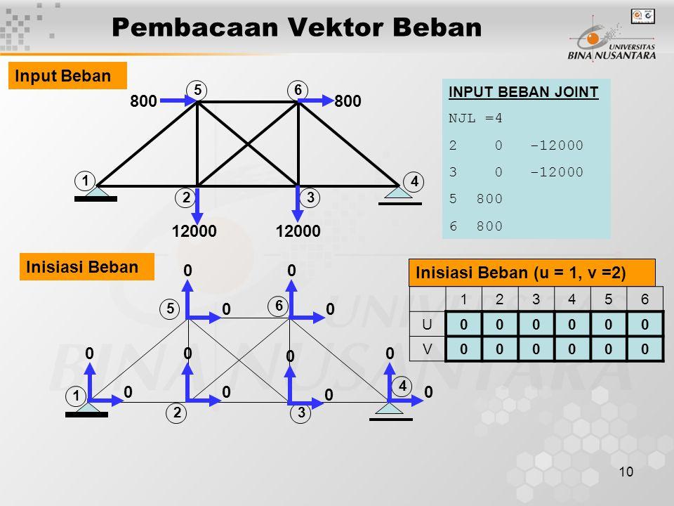 10 Pembacaan Vektor Beban 2 5 3 4 6 1 12000 800 2 5 3 4 6 1 0 0 0 0 0 0 0 0 0 0 0 0 INPUT BEBAN JOINT NJL =4 2 0 -12000 3 0 -12000 5 800 6 800 123456