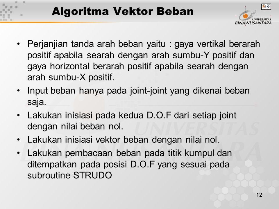 12 Algoritma Vektor Beban Perjanjian tanda arah beban yaitu : gaya vertikal berarah positif apabila searah dengan arah sumbu-Y positif dan gaya horizo
