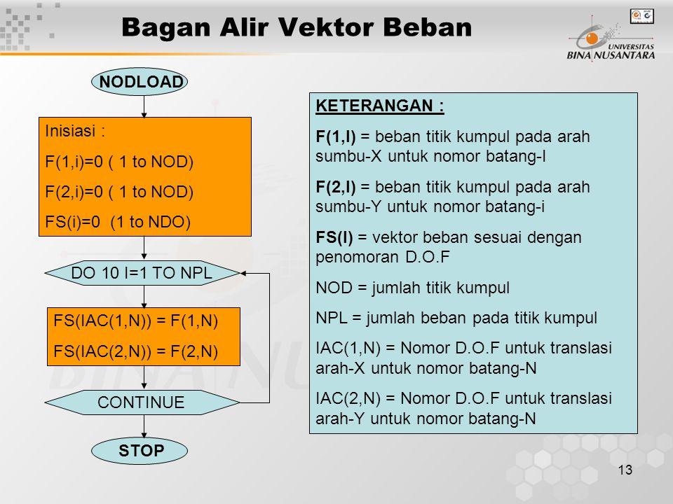 13 Bagan Alir Vektor Beban NODLOAD Inisiasi : F(1,i)=0 ( 1 to NOD) F(2,i)=0 ( 1 to NOD) FS(i)=0 (1 to NDO) DO 10 I=1 TO NPL FS(IAC(1,N)) = F(1,N) FS(I