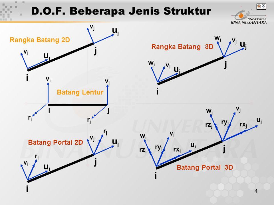 4 D.O.F. Beberapa Jenis Struktur Rangka Batang 2D i j uiui vivi ujuj vjvj ij Batang Lentur vivi riri vjvj rjrj i j uiui vivi riri ujuj vjvj rjrj Batan