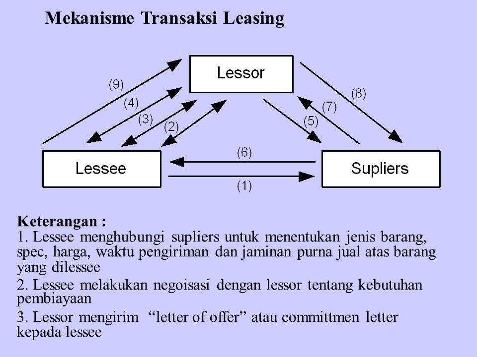 Mekanisme Transaksi Leasing Keterangan : 1. Lessee menghubungi supliers untuk menentukan jenis barang, spec, harga, waktu pengiriman dan jaminan purna