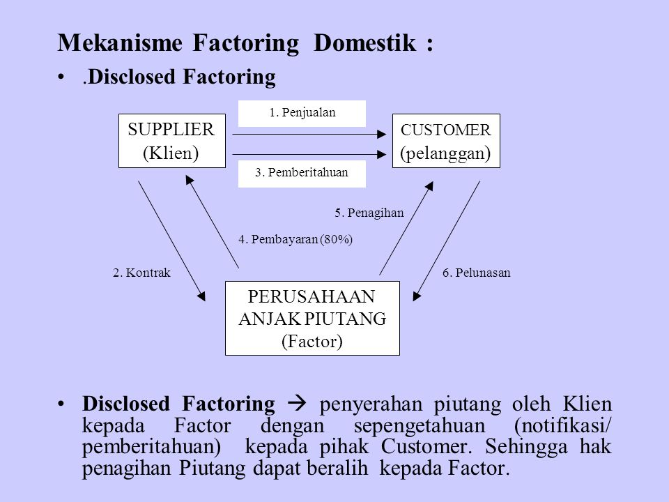 Mekanisme Factoring Domestik :.Disclosed Factoring Disclosed Factoring  penyerahan piutang oleh Klien kepada Factor dengan sepengetahuan (notifikasi/ pemberitahuan) kepada pihak Customer.