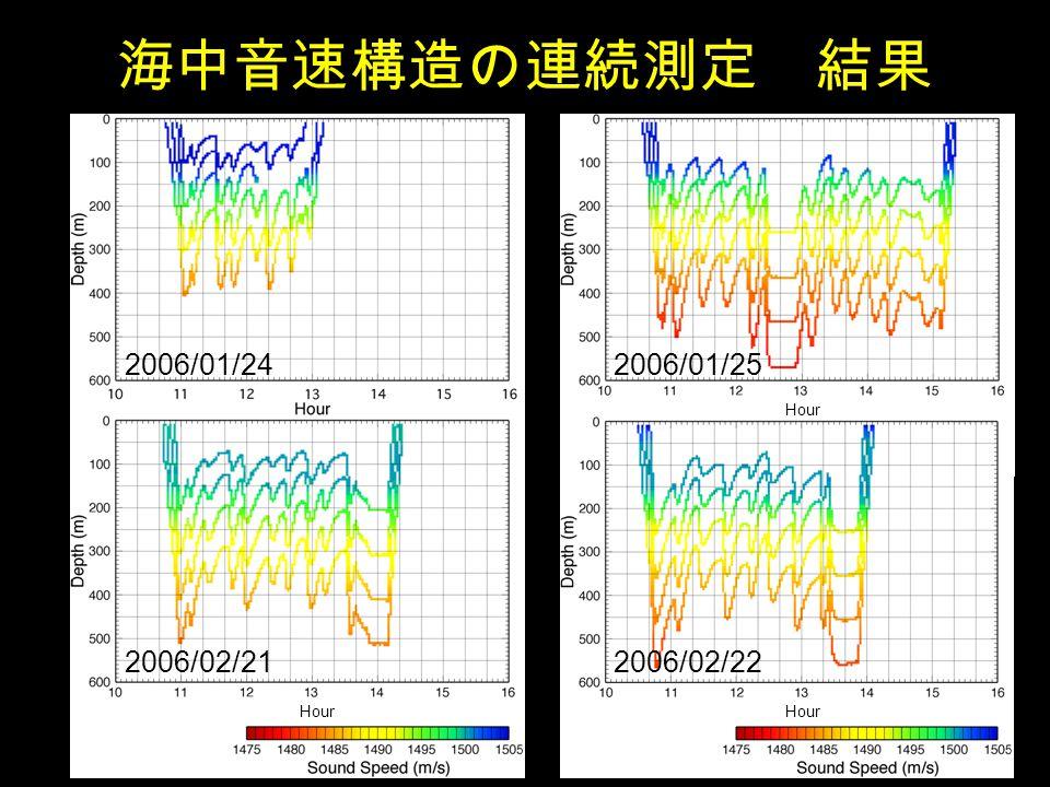 海中音速構造の連続測定 結果 2006/01/242006/01/25 Hour 2006/02/22 Hour 2006/02/21 Hour