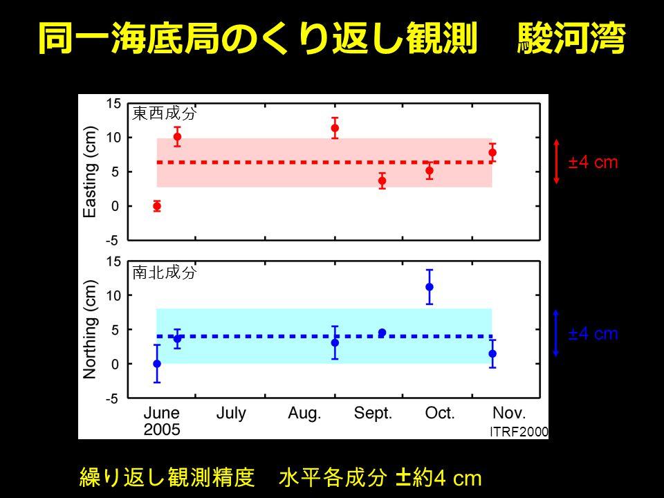 同一海底局のくり返し観測 駿河湾 繰り返し観測精度 水平各成分 ± 約 4 cm ITRF2000 東西成分 南北成分 ±4 cm