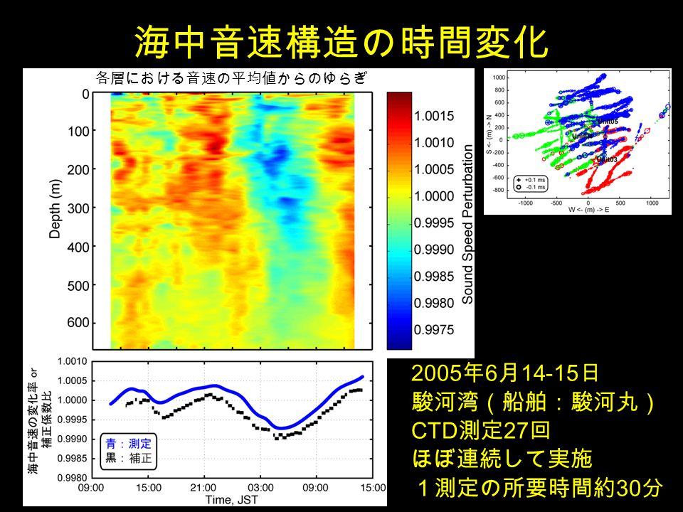海中音速構造の時間変化 各層における音速の平均値からのゆらぎ 2005 年 6 月 14-15 日 駿河湾(船舶:駿河丸) CTD 測定 27 回 ほぼ連続して実施 1測定の所要時間約 30 分