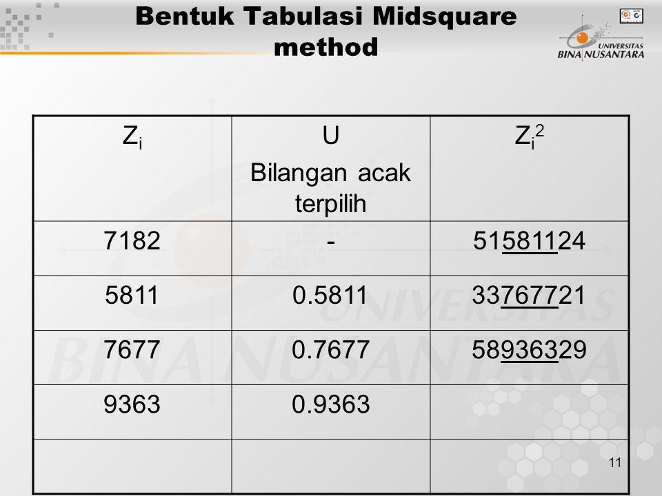 11 Bentuk Tabulasi Midsquare method ZiZi U Bilangan acak terpilih Zi2Zi2 7182-51581124 58110.581133767721 76770.767758936329 93630.9363