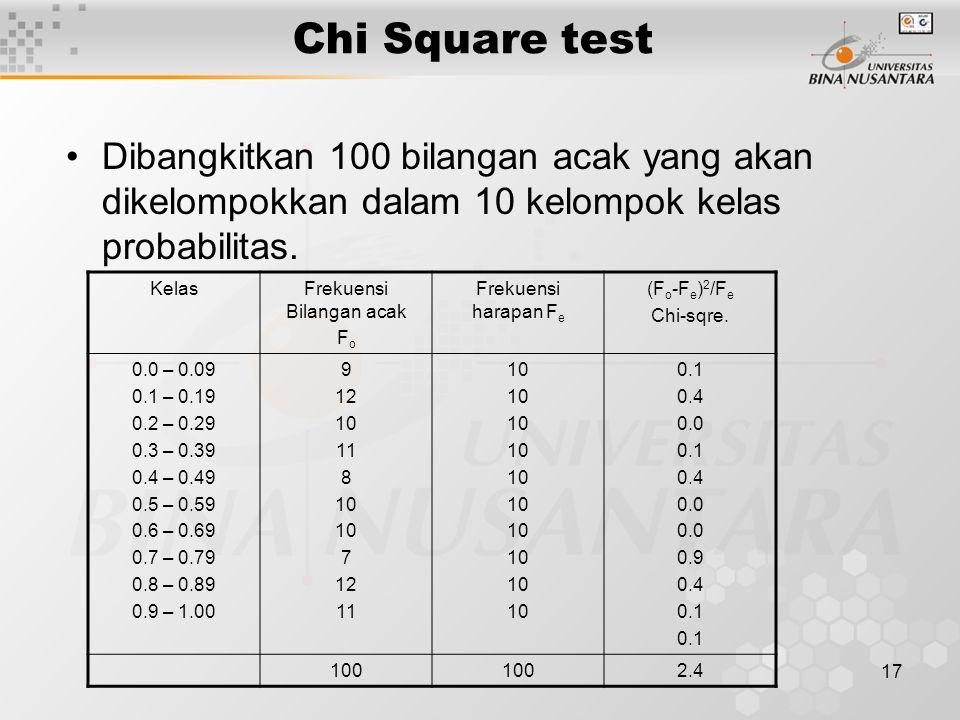17 Chi Square test Dibangkitkan 100 bilangan acak yang akan dikelompokkan dalam 10 kelompok kelas probabilitas. KelasFrekuensi Bilangan acak F o Freku