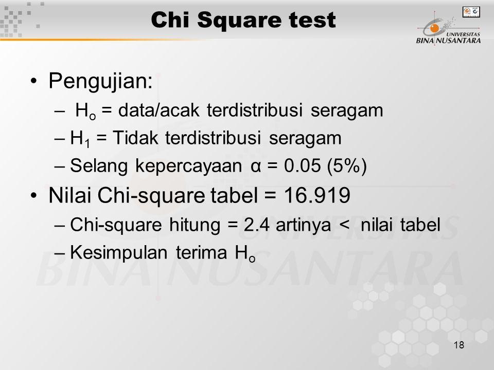 18 Chi Square test Pengujian: – H o = data/acak terdistribusi seragam –H 1 = Tidak terdistribusi seragam –Selang kepercayaan α = 0.05 (5%) Nilai Chi-square tabel = 16.919 –Chi-square hitung = 2.4 artinya < nilai tabel –Kesimpulan terima H o