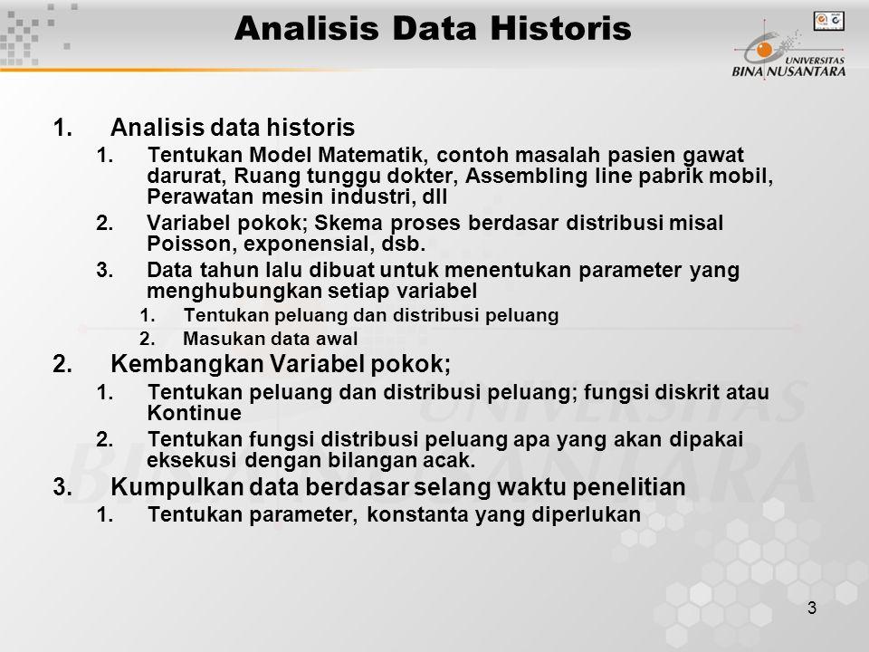 3 Analisis Data Historis 1.Analisis data historis 1.Tentukan Model Matematik, contoh masalah pasien gawat darurat, Ruang tunggu dokter, Assembling line pabrik mobil, Perawatan mesin industri, dll 2.Variabel pokok; Skema proses berdasar distribusi misal Poisson, exponensial, dsb.
