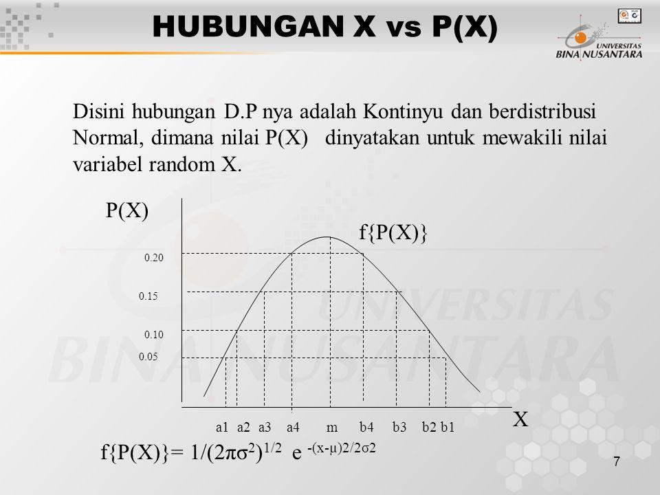 7 HUBUNGAN X vs P(X) Disini hubungan D.P nya adalah Kontinyu dan berdistribusi Normal, dimana nilai P(X) dinyatakan untuk mewakili nilai variabel random X.
