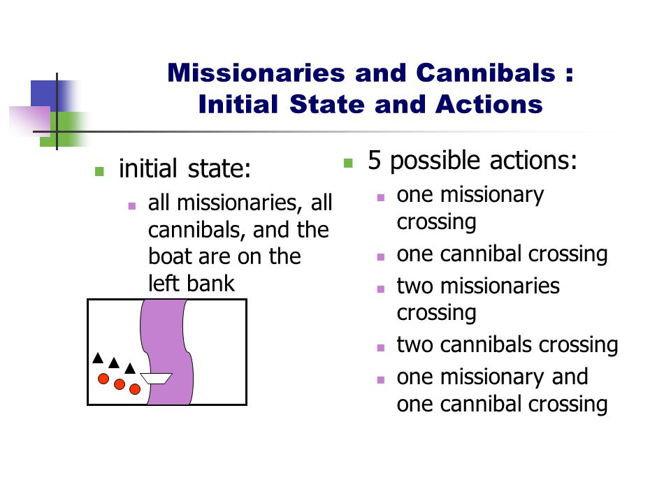 Missionaries and Cannibals : Initial State and Actions initial state: all missionaries, all cannibals, and the boat are on the left bank 5 possible actions: one missionary crossing one cannibal crossing two missionaries crossing two cannibals crossing one missionary and one cannibal crossing