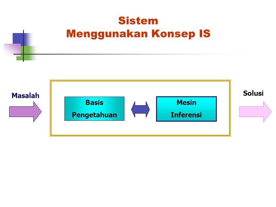 Sistem Menggunakan Konsep IS Basis Pengetahuan Mesin Inferensi Masalah Solusi