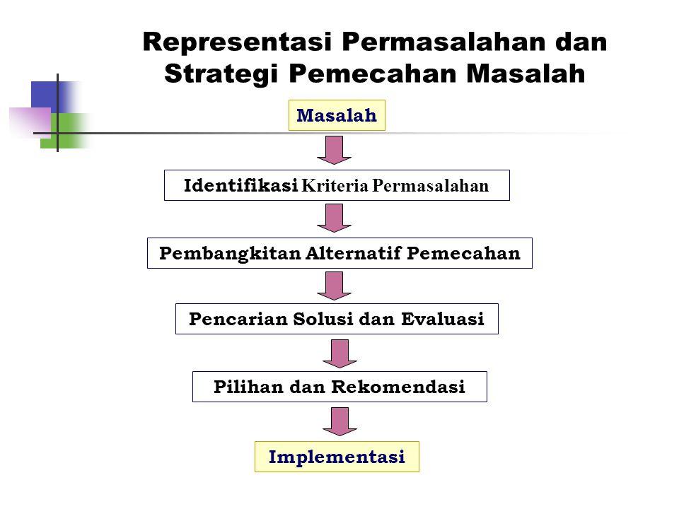 Representasi Permasalahan dan Strategi Pemecahan Masalah Identifikasi Kriteria Permasalahan Pembangkitan Alternatif Pemecahan Pencarian Solusi dan Eva