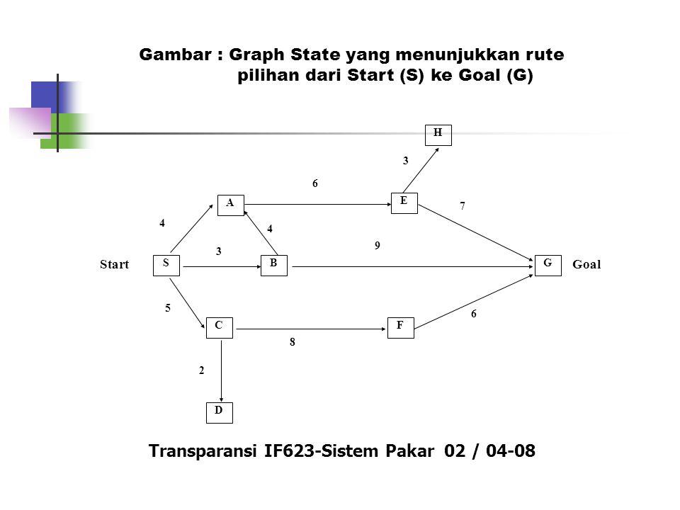 SB F D A E C G StartGoal 4 4 6 3 3 9 8 5 2 6 7 Gambar : Graph State yang menunjukkan rute pilihan dari Start (S) ke Goal (G) Transparansi IF623-Sistem