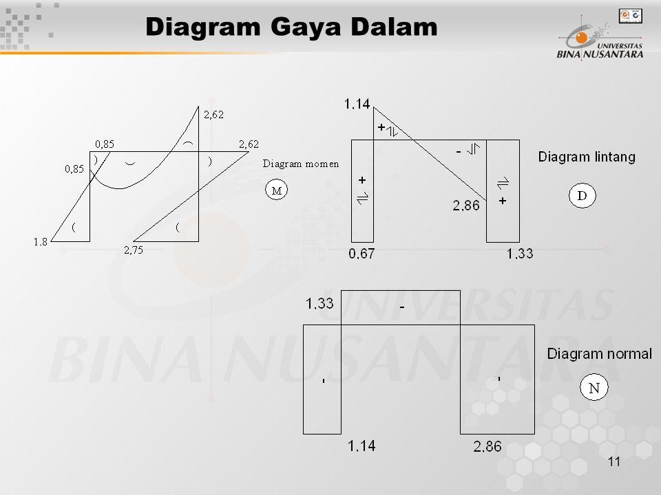 11 Diagram Gaya Dalam