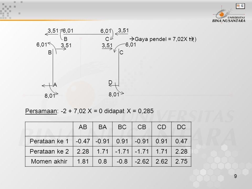 9 3,51  Gaya pendel = 7,02X t (  ) 6,01 BC 3,51 8,01 B A D C 6,01 3,51 6,01 3,51 6,01 8,01 Persamaan: -2 + 7,02 X = 0 didapat X = 0,285 ABBABCCBCDDC