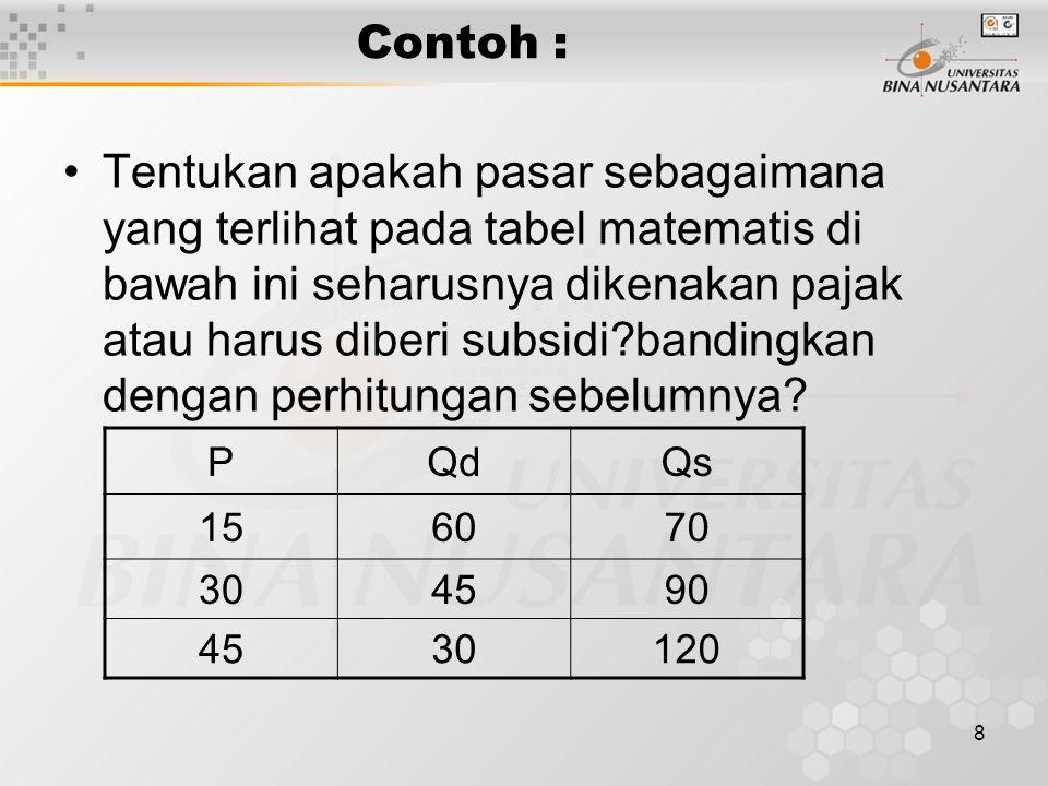8 Contoh : Tentukan apakah pasar sebagaimana yang terlihat pada tabel matematis di bawah ini seharusnya dikenakan pajak atau harus diberi subsidi?bandingkan dengan perhitungan sebelumnya.