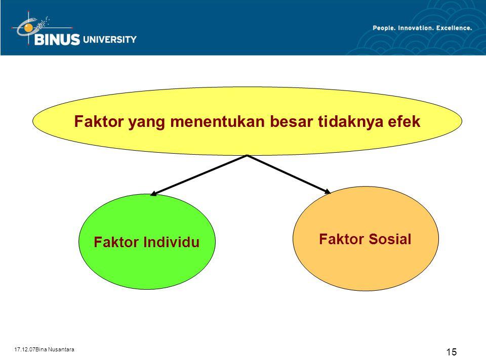 17.12.07Bina Nusantara 14 Faktor-faktor yang Mempengaruhi Efek Topik 6 Efek Kognitif (pengetahuan) Efek komunikasi massa dapat berupa Efek Afektif (em