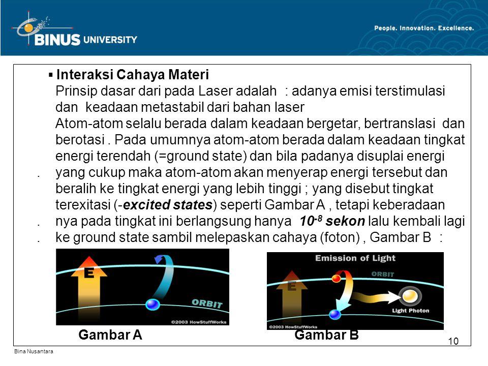 Bina Nusantara 10 ▪ Interaksi Cahaya Materi. Prinsip dasar dari pada Laser adalah : adanya emisi terstimulasi. dan keadaan metastabil dari bahan laser