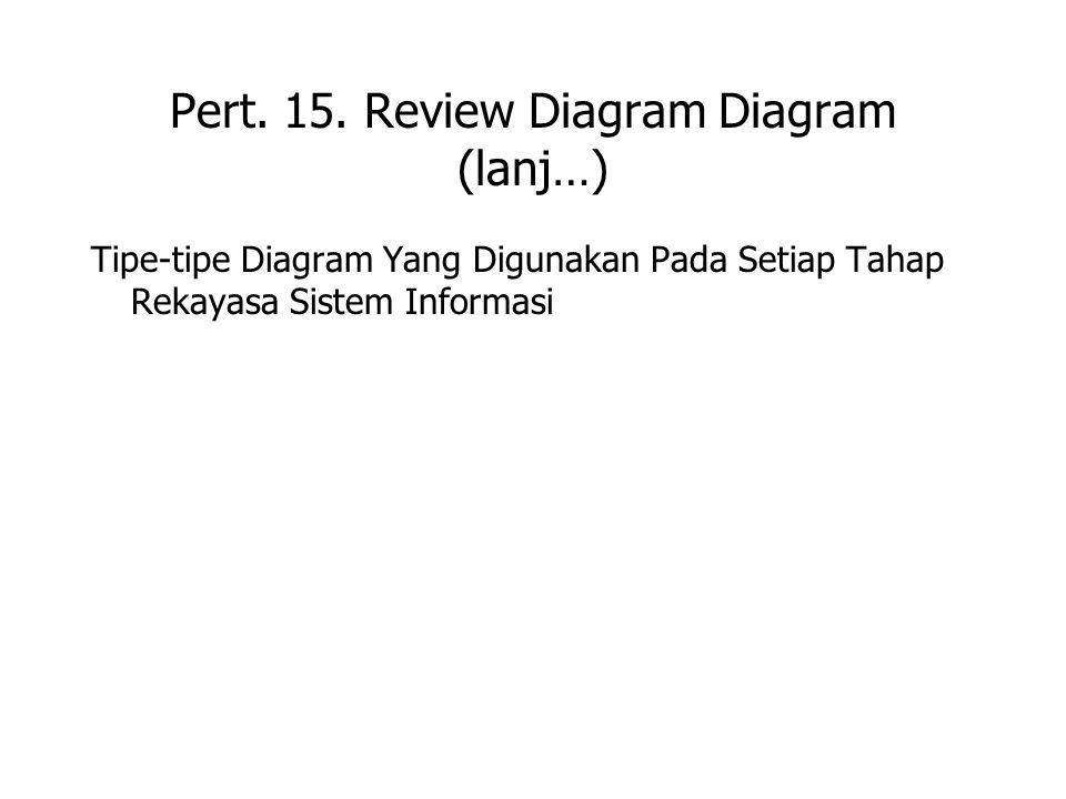 Pert. 15. Review Diagram Diagram (lanj…) Tipe-tipe Diagram Yang Digunakan Pada Setiap Tahap Rekayasa Sistem Informasi