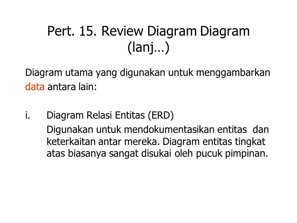 Pert. 15. Review Diagram Diagram (lanj…) Diagram utama yang digunakan untuk menggambarkan data antara lain: i.Diagram Relasi Entitas (ERD) Digunakan u