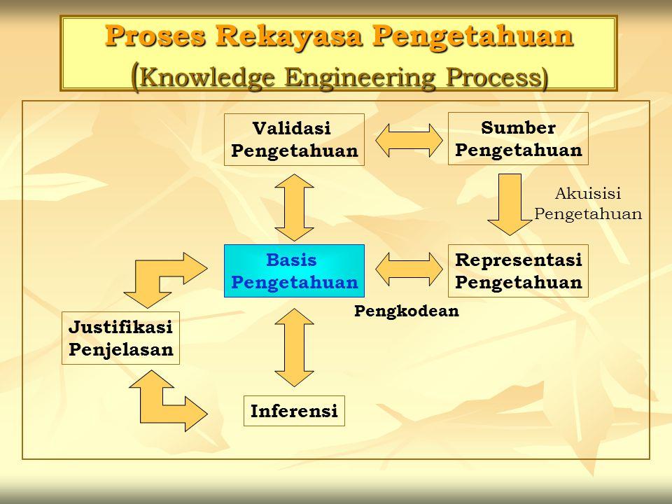 Proses Rekayasa Pengetahuan ( Knowledge Engineering Process) Validasi Pengetahuan Sumber Pengetahuan Representasi Pengetahuan Basis Pengetahuan Justif