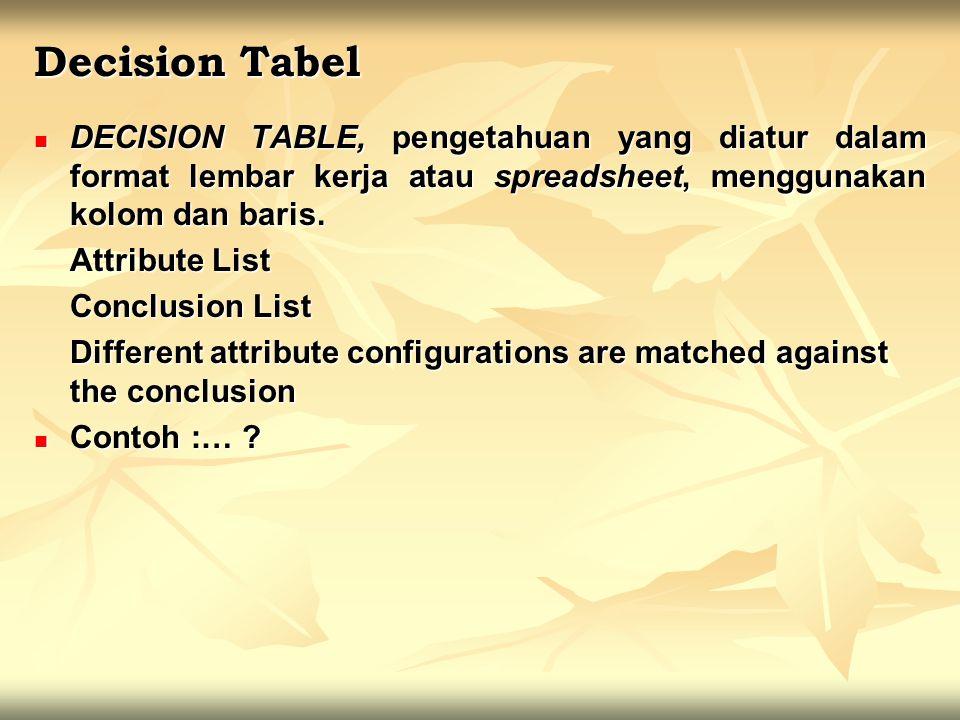 DECISION TABLE, pengetahuan yang diatur dalam format lembar kerja atau spreadsheet, menggunakan kolom dan baris. DECISION TABLE, pengetahuan yang diat