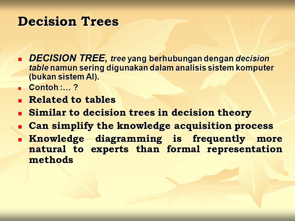 Decision Trees DECISION TREE, tree yang berhubungan dengan decision table namun sering digunakan dalam analisis sistem komputer (bukan sistem AI). DEC