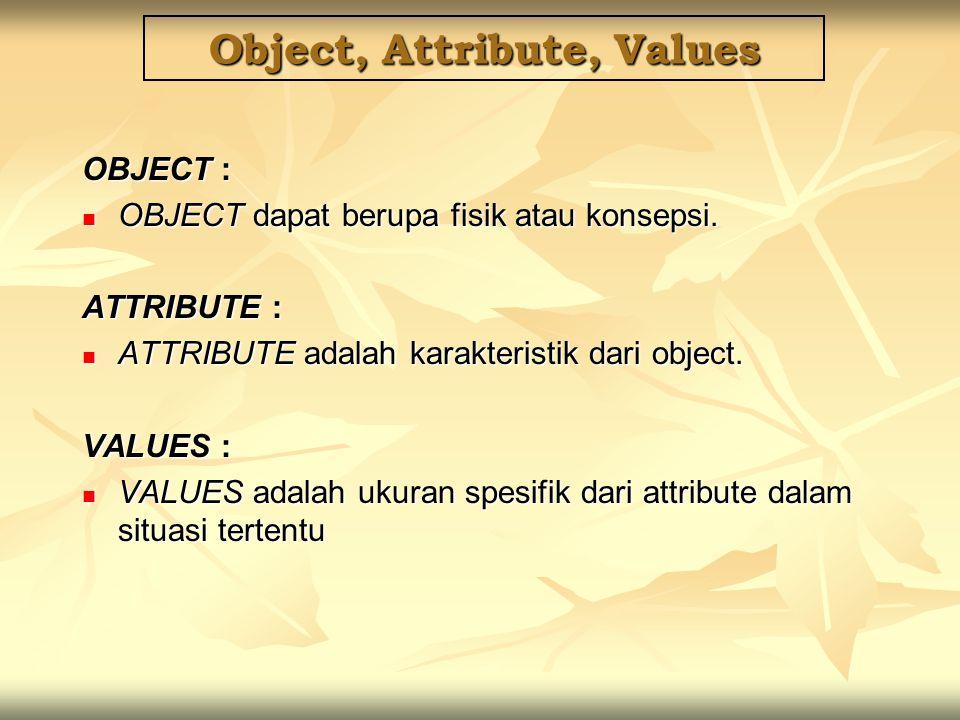 Object, Attribute, Values OBJECT : OBJECT dapat berupa fisik atau konsepsi. OBJECT dapat berupa fisik atau konsepsi. ATTRIBUTE : ATTRIBUTE adalah kara