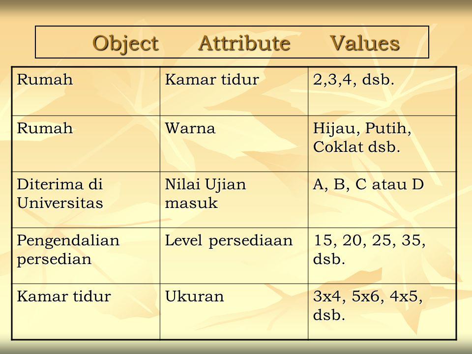 Object Attribute Values Object Attribute Values Rumah Kamar tidur 2,3,4, dsb. RumahWarna Hijau, Putih, Coklat dsb. Diterima di Universitas Nilai Ujian