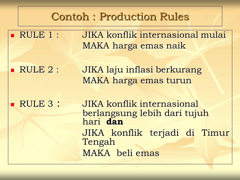 Contoh : Production Rules RULE 1 : JIKA konflik internasional mulai RULE 1 : JIKA konflik internasional mulai MAKA harga emas naik MAKA harga emas nai