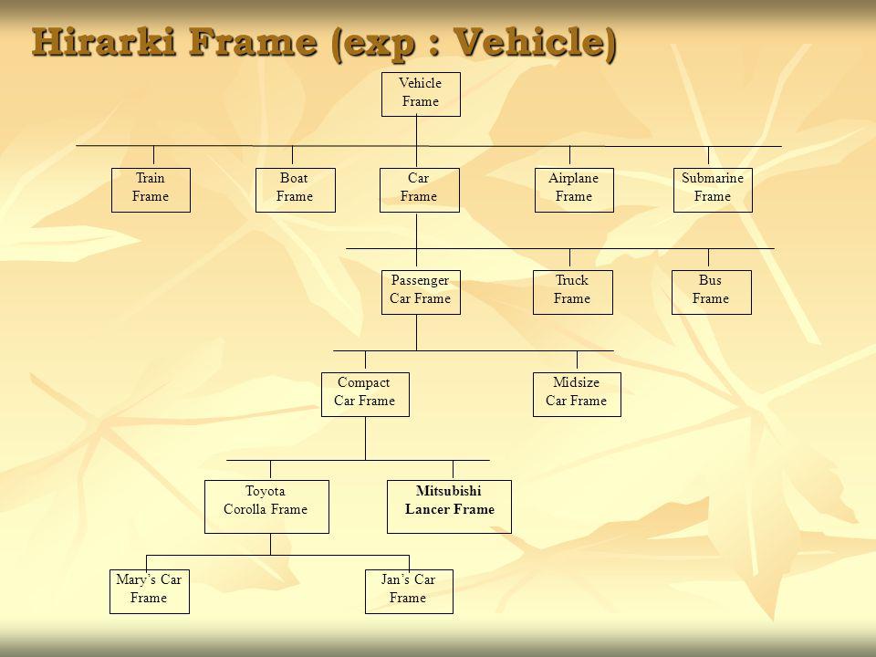 Hirarki Frame (exp : Vehicle) Vehicle Frame Car Frame Boat Frame Train Frame Airplane Frame Submarine Frame Passenger Car Frame Truck Frame Bus Frame