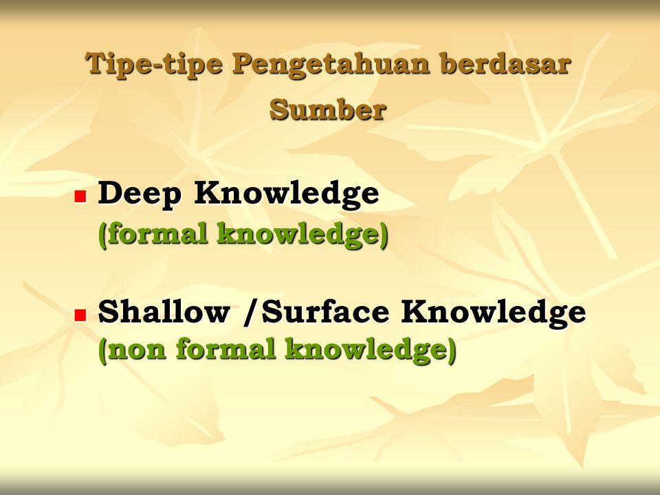 Tipe-tipe Pengetahuan berdasar Sumber Deep Knowledge Deep Knowledge (formal knowledge) Shallow /Surface Knowledge Shallow /Surface Knowledge (non form