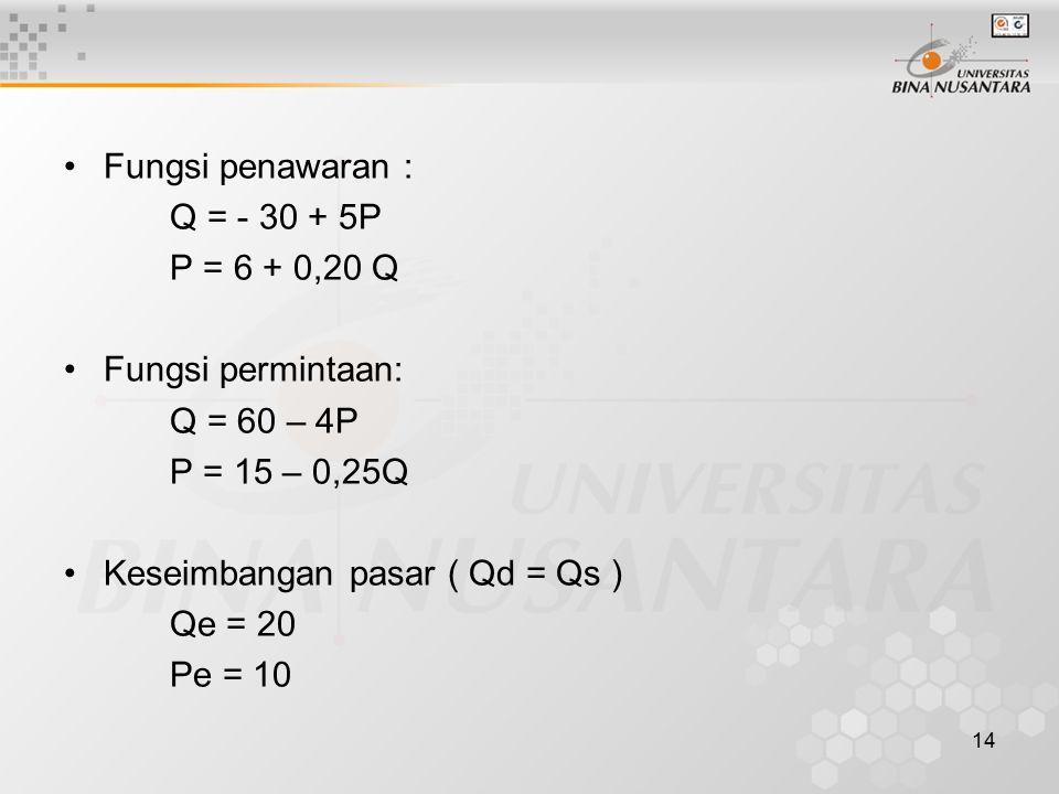 14 Fungsi penawaran : Q = - 30 + 5P P = 6 + 0,20 Q Fungsi permintaan: Q = 60 – 4P P = 15 – 0,25Q Keseimbangan pasar ( Qd = Qs ) Qe = 20 Pe = 10