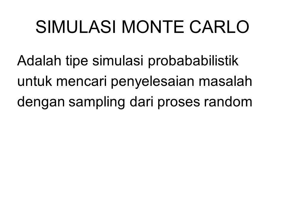 SIMULASI MONTE CARLO Adalah tipe simulasi probababilistik untuk mencari penyelesaian masalah dengan sampling dari proses random
