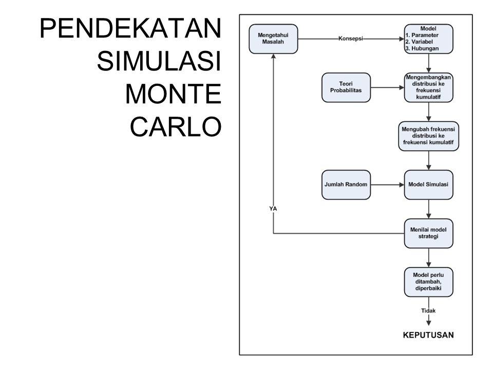 PENDEKATAN SIMULASI MONTE CARLO