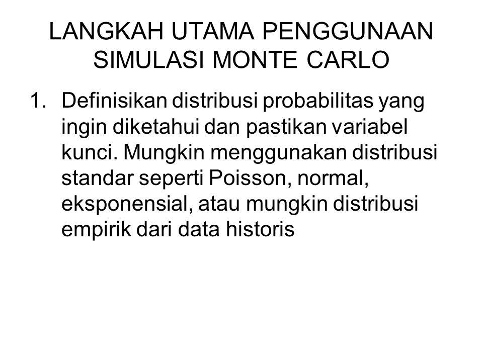 LANGKAH UTAMA PENGGUNAAN SIMULASI MONTE CARLO 1.Definisikan distribusi probabilitas yang ingin diketahui dan pastikan variabel kunci.