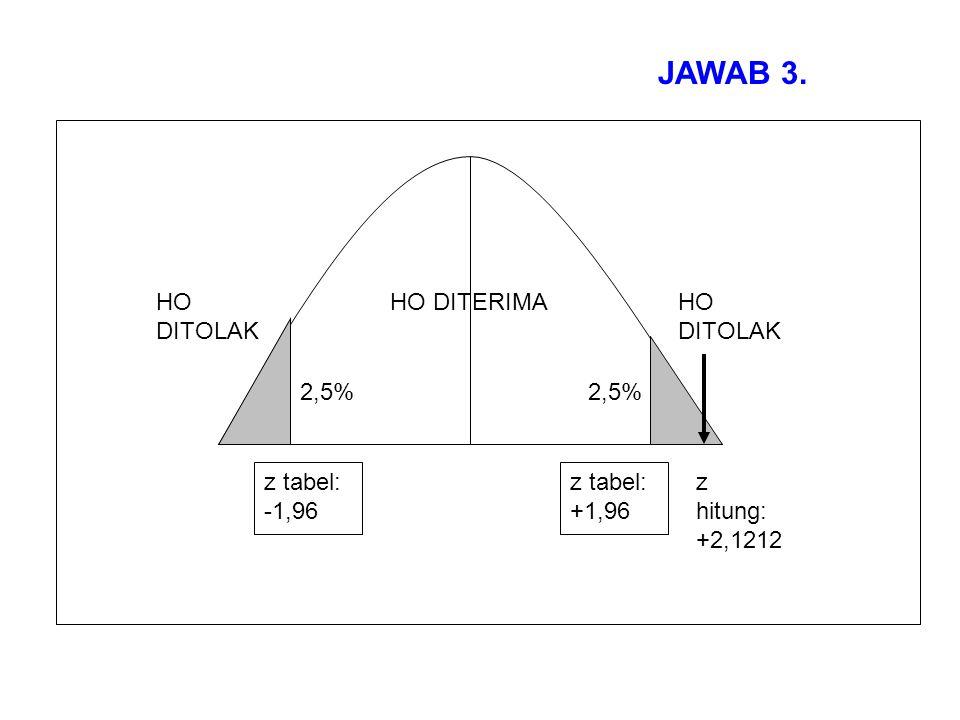 2,5% HO DITOLAK HO DITERIMAHO DITOLAK z tabel: -1,96 z tabel: +1,96 z hitung: +2,1212