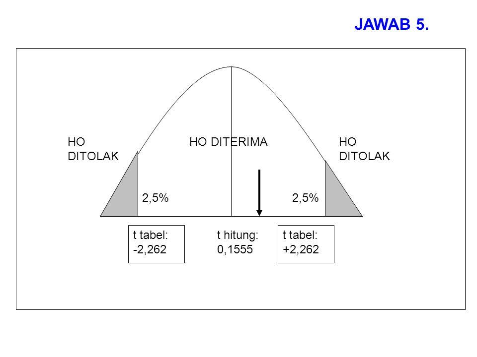 JAWAB 5. 2,5% HO DITOLAK HO DITERIMAHO DITOLAK t tabel: -2,262 t tabel: +2,262 t hitung: 0,1555
