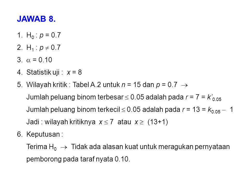 1.H 0 : p = 0.7 2.H 1 : p  0.7 3.  = 0.10 4.Statistik uji : x = 8 5.Wilayah kritik : Tabel A.2 untuk n = 15 dan p = 0.7  Jumlah peluang binom terbe