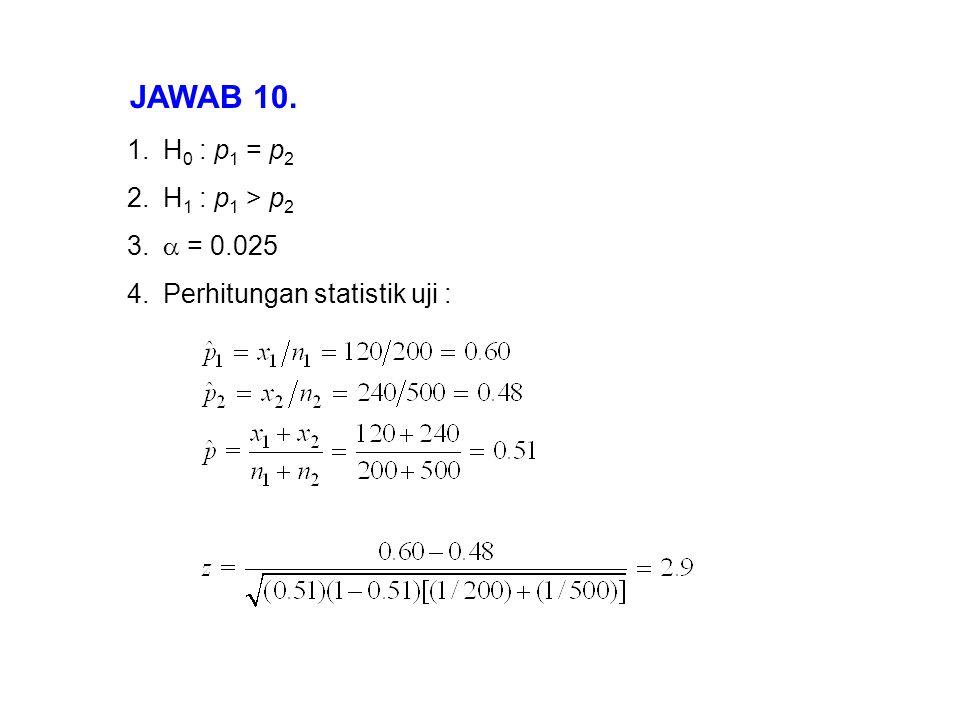 JAWAB 10. 1.H 0 : p 1 = p 2 2.H 1 : p 1 > p 2 3.  = 0.025 4.Perhitungan statistik uji :