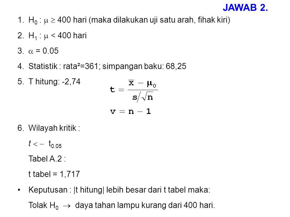 1.H 0 :   400 hari (maka dilakukan uji satu arah, fihak kiri) 2.H 1 :  < 400 hari 3.  = 0.05 4.Statistik : rata²=361; simpangan baku: 68,25 5.T hi