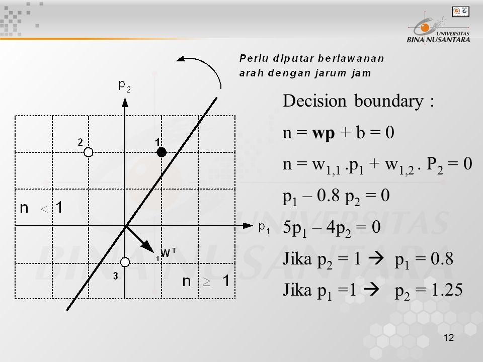 12 Decision boundary : n = wp + b = 0 n = w 1,1.p 1 + w 1,2. P 2 = 0 p 1 – 0.8 p 2 = 0 5p 1 – 4p 2 = 0 Jika p 2 = 1  p 1 = 0.8 Jika p 1 =1  p 2 = 1.