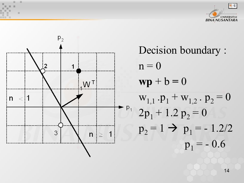 14 Decision boundary : n = 0 wp + b = 0 w 1,1.p 1 + w 1,2.