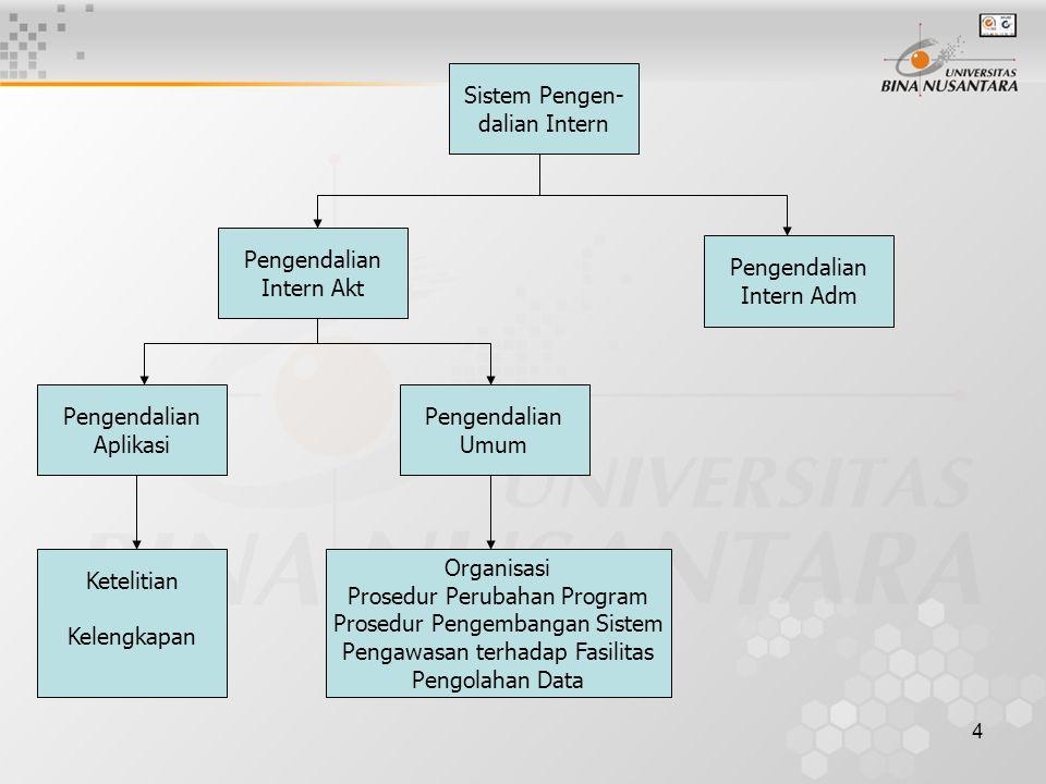 4 Sistem Pengen- dalian Intern Pengendalian Intern Adm Pengendalian Intern Akt Ketelitian Kelengkapan Pengendalian Umum Organisasi Prosedur Perubahan Program Prosedur Pengembangan Sistem Pengawasan terhadap Fasilitas Pengolahan Data Pengendalian Aplikasi